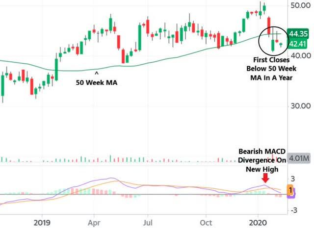 yumc weekly chart