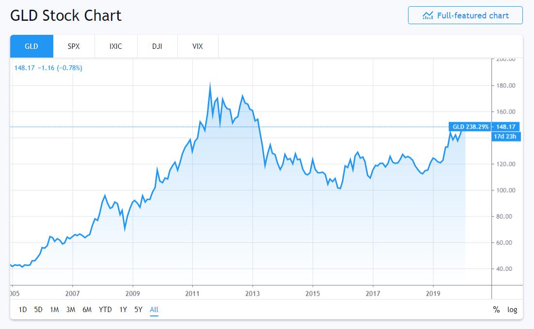 Massive 2020s Gold And Gold Stock Bull Market Is Just Beginning | Seeking Alpha