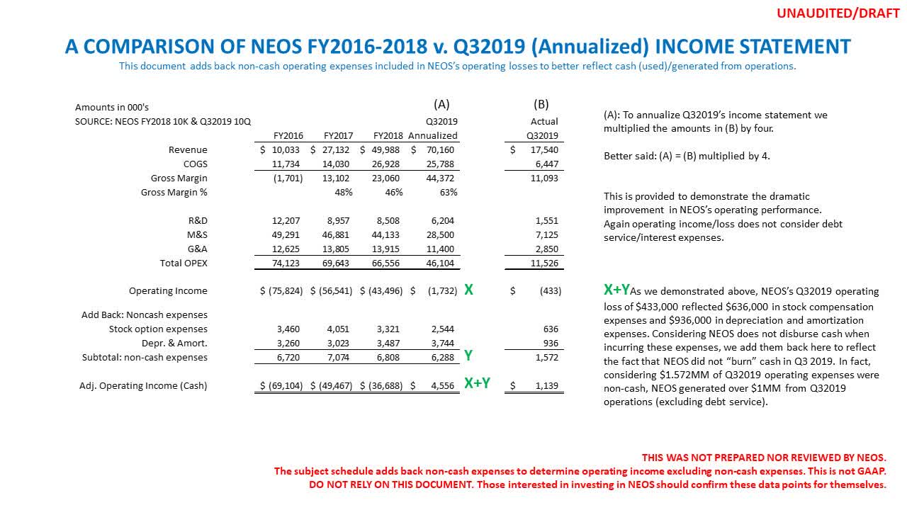 Neos Therapeutics Valuation Appears Low Should They Report...