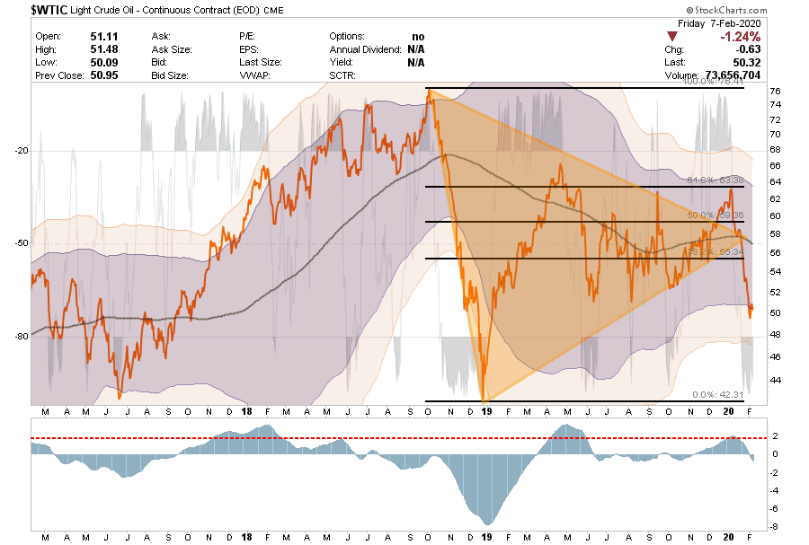 Technically Speaking: COT Positioning - Risk Of Correction Still High (Q1 2020) | Seeking Alpha