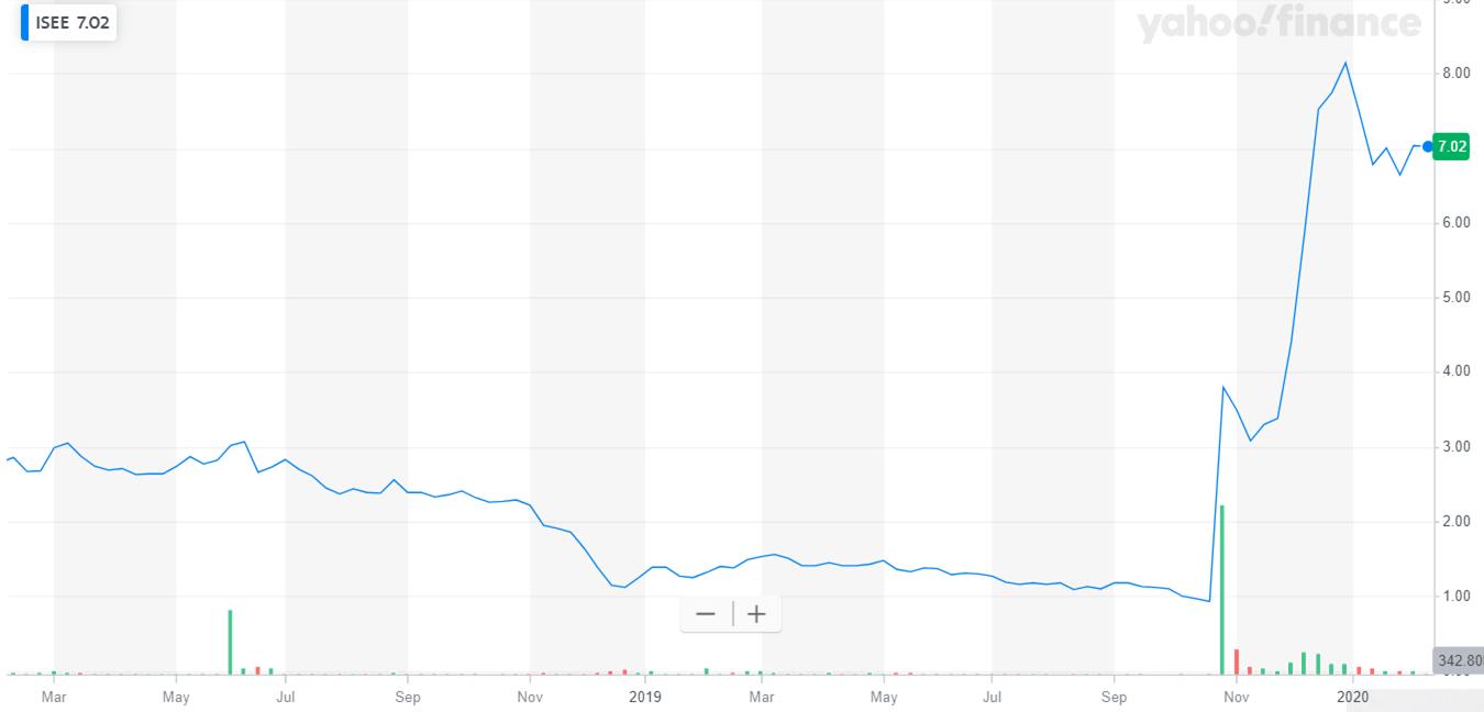 Iveric bio: Much More Upside Ahead - IVERIC bio, Inc. (NASDAQ:ISEE) | Seeking Alpha