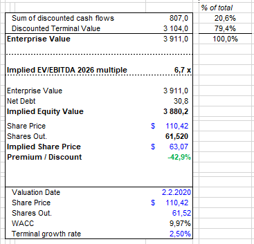 BYND valuation