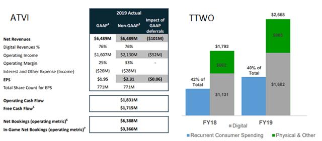 ATVI TTWO Earnings