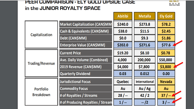 Ely Gold upside comparison Junior Royalty space