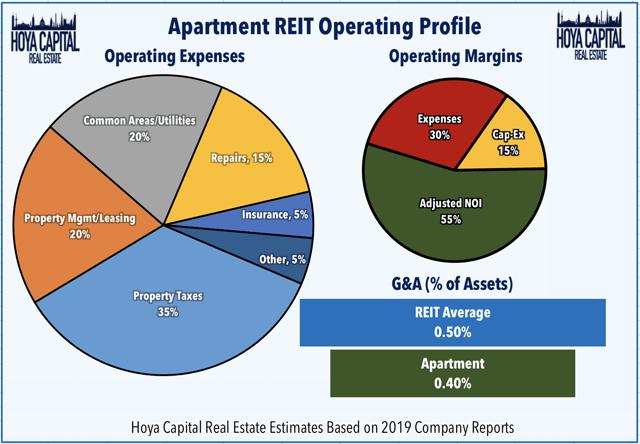 perfil operativo REIT del apartamento