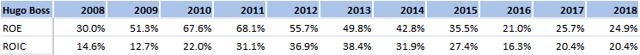 Hugo Boss has impressive return on equity and return on invested capital.
