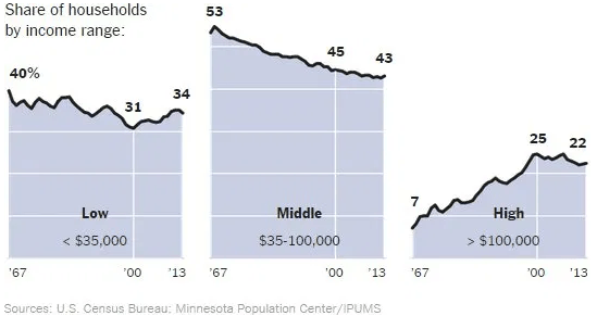 The middle class is disappearing.