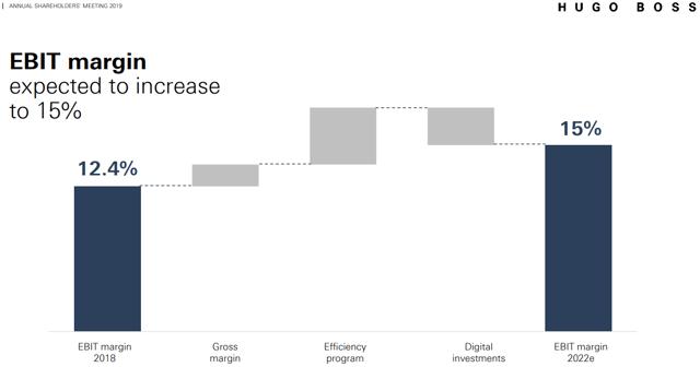 Hugo Boss expects operating margin improvement.