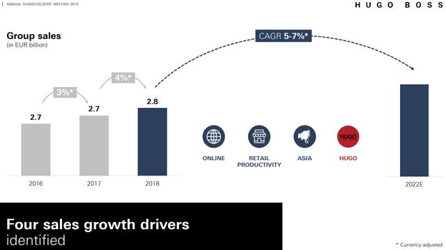 Hugo Boss growth drivers.