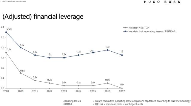 Hugo Boss has reasonable financial leverage.