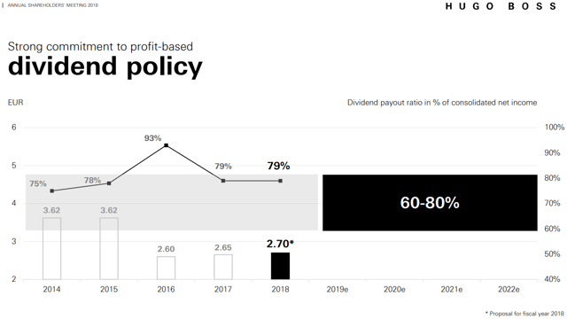 Hugo Boss dividend policy.