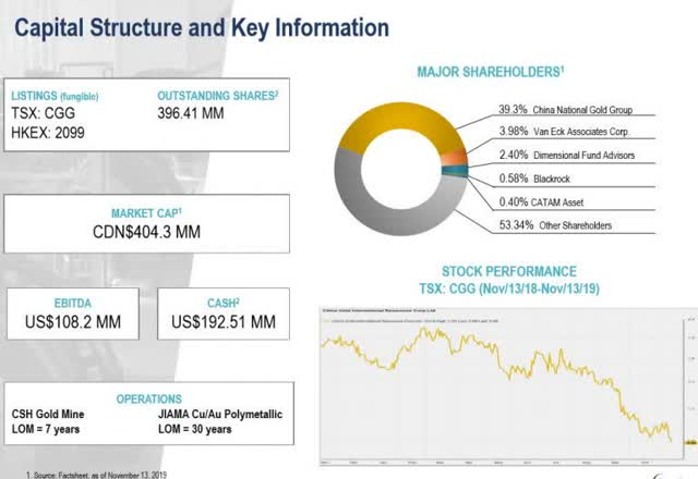 China Gold Share Structure