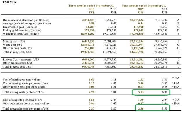 China Gold International CSH Mine costs