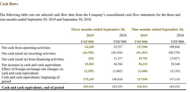 China Gold International Cash Flows 2019