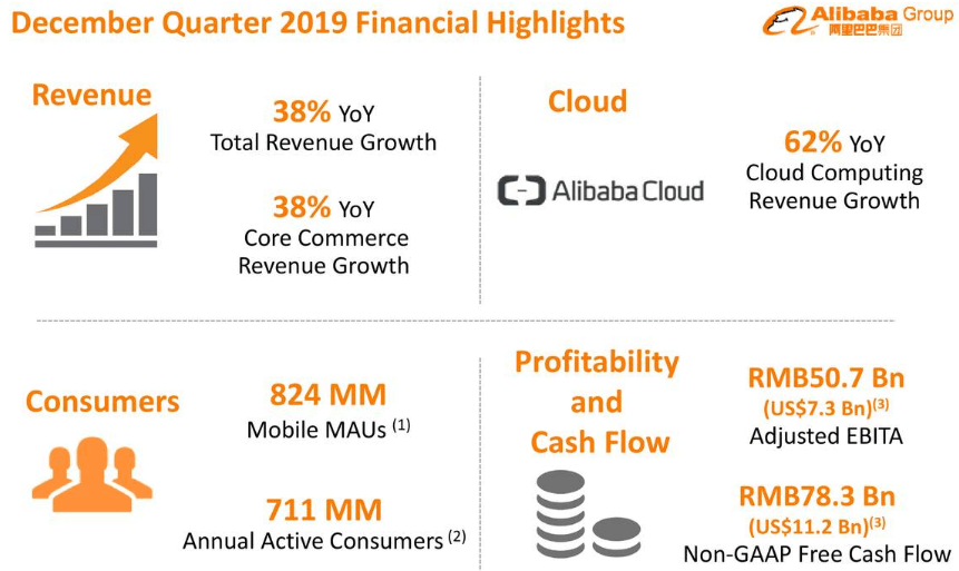 Alibaba Could Be A Big Winning Stock For The 2020s - Alibaba Group Holding Limited (NYSE:BABA) | Seeking Alpha