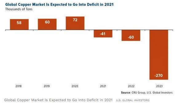 Copper Deficit
