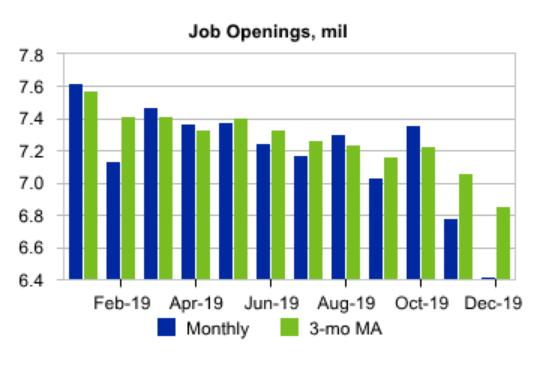 JOLTs Report - U.S. Labor Market Nice And Boring | Seeking Alpha