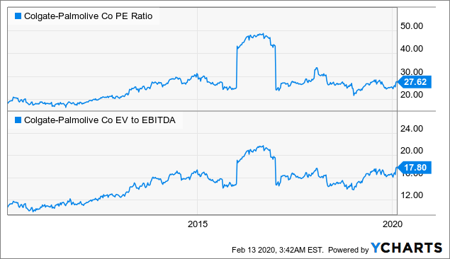 Colgate-Palmolive: SWAN Stock, But Valuation Is A Concern - Colgate-Palmolive Company (NYSE:CL)   Seeking Alpha