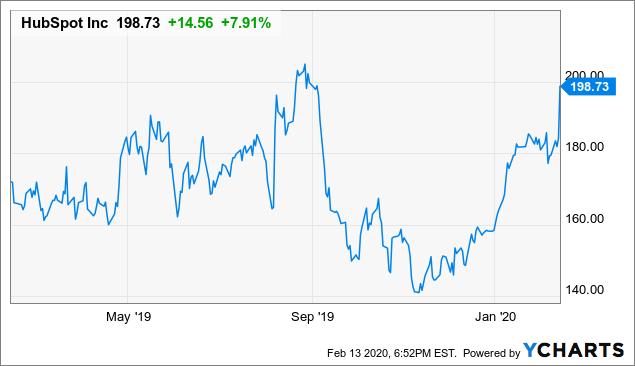 HubSpot: A Growth Stock For The Long Term - HubSpot, Inc. (NYSE:HUBS) | Seeking Alpha