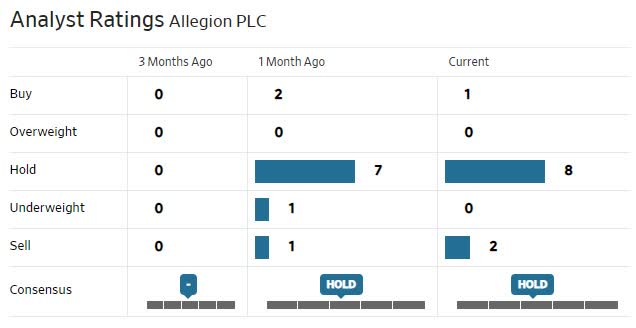 ALLE Analysts Ratings.jpg