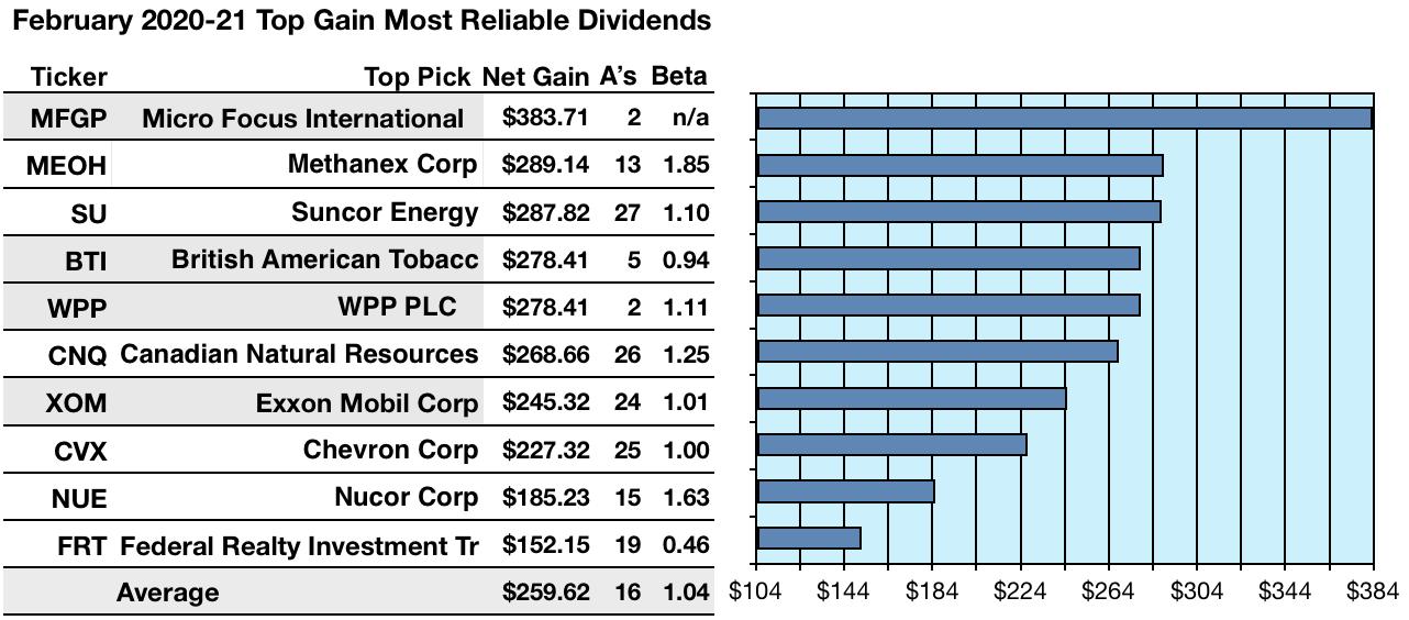 Kiplinger Hails 98 'The Most Reliable Dividend Stocks On Earth' For February | Seeking Alpha