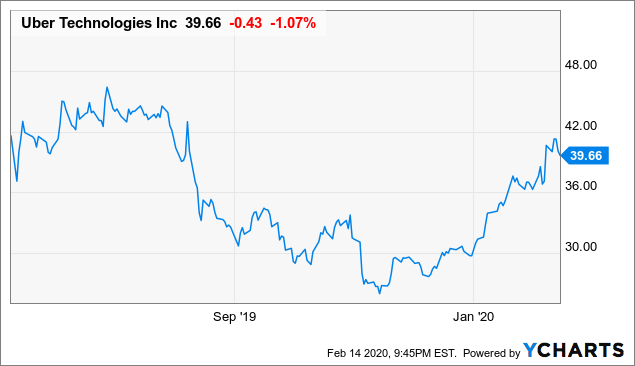 The Bullish Case For Uber - Uber Technologies, Inc. (NYSE:UBER) | Seeking Alpha