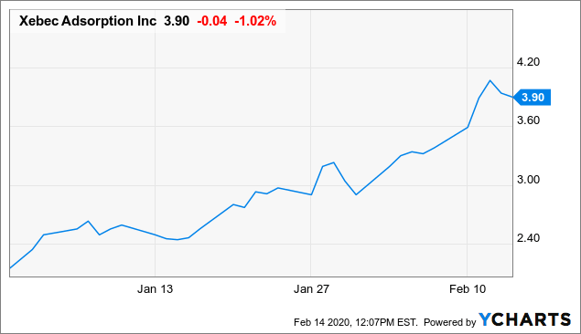 New Orders And A New Executive Mean Big Things Ahead For Xebec Adsorption - Xebec Adsorption Inc. (OTCMKTS:XEBEF) | Seeking Alpha