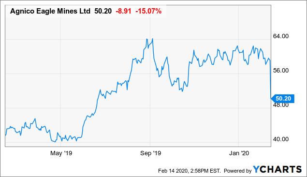 The Agnico Eagle Comes Crashing Down - Agnico Eagle Mines Limited (NYSE:AEM) | Seeking Alpha
