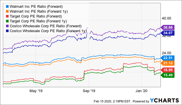 Walmart: Long-Term Buy, Despite Modest Growth - Walmart Inc. (NYSE:WMT) | Seeking Alpha