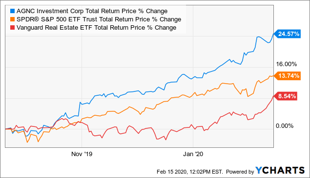 5 High-Yielding REIT Sectors, Four To Own And One To Avoid | Seeking Alpha