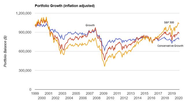 Secular Market Performance