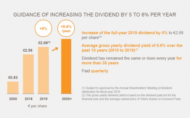 Total dividend growth