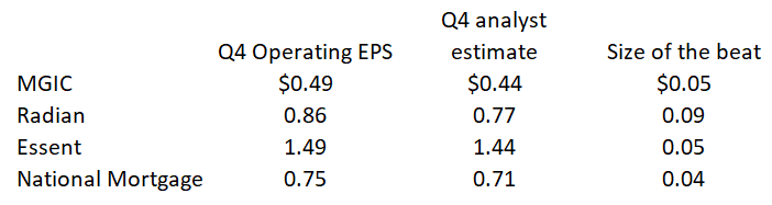Mortgage Insurers: EPS Beats = Stock Price Declines. What Is Mr. Market's Problem? | Seeking Alpha