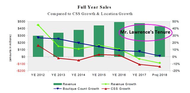 Francesca's Holdings Revenue Under Lawrence