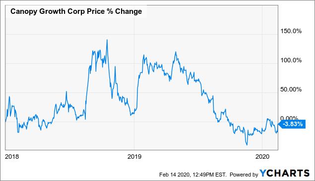 Canopy Growth: Goliath Pivots - Canopy Growth Corporation (NYSE:CGC) | Seeking Alpha
