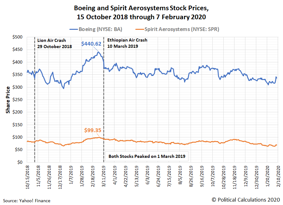 Divergences Between Boeing And Spirit AeroSystems | Seeking Alpha