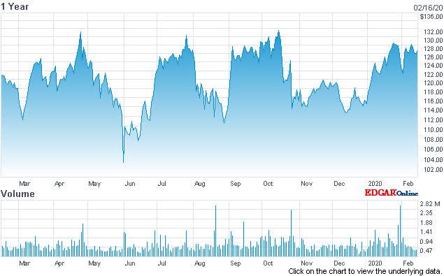 Proofpoint Targets Insider Threats Through Acquisition - Proofpoint, Inc. (NASDAQ:PFPT) | Seeking Alpha