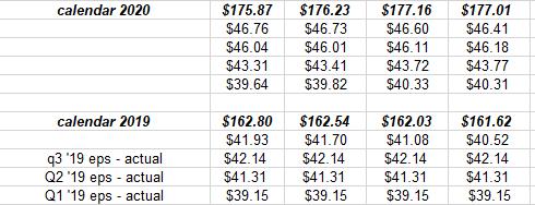 S&P 500 Weekly Earnings Update: S&P 500 'Earnings Yield' Back Down To 5.20% | Seeking Alpha