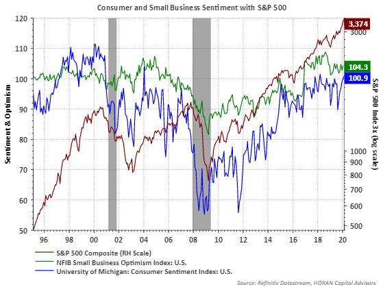 Positive Consumer And Business Sentiment Creating A Tailwind For Future Economic Activity | Seeking Alpha