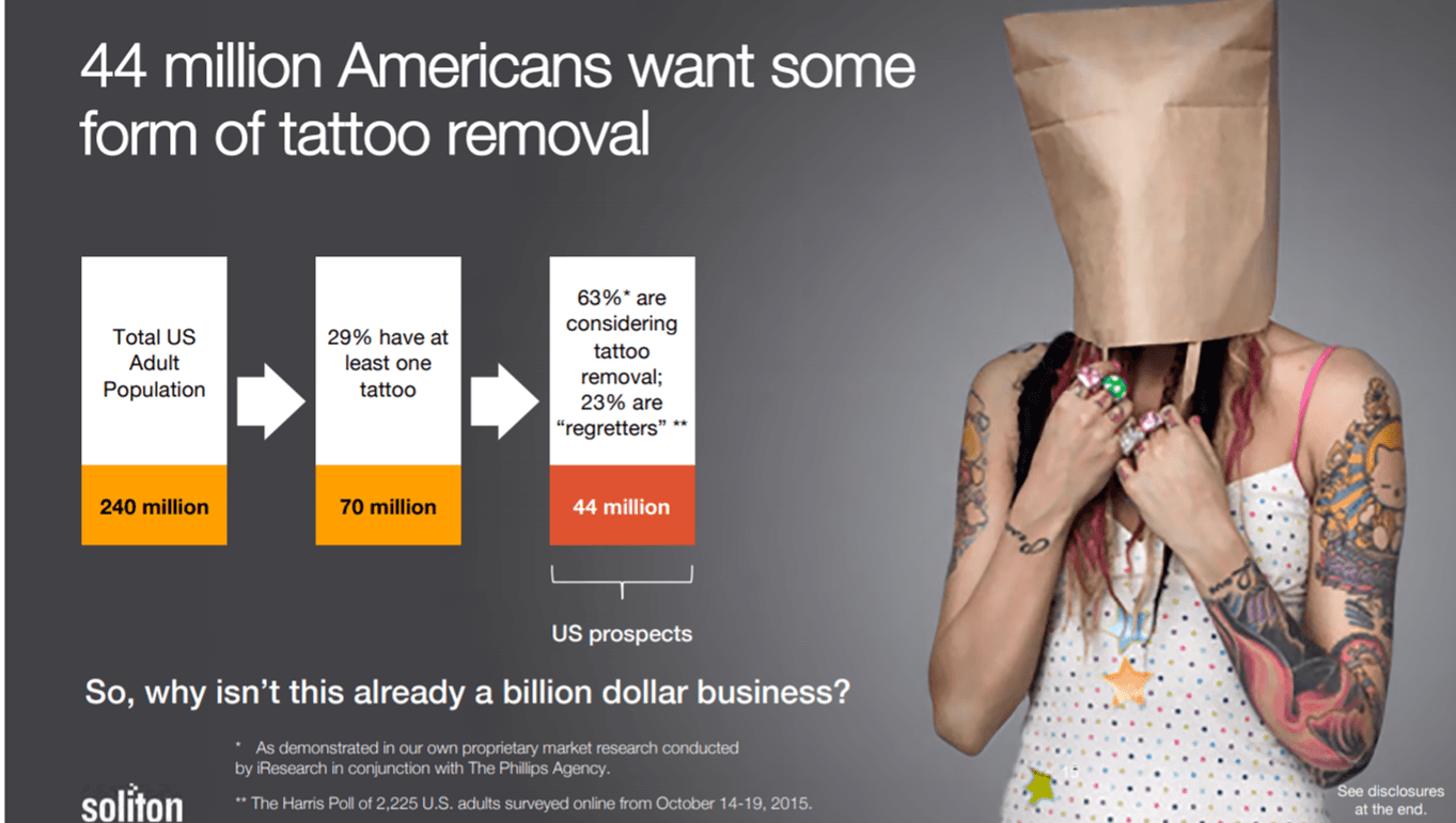 Tattoo Removal Opportunity In 2020