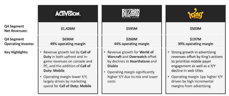 Activision Blizzard Is Gaining Steam - Activision Blizzard, Inc. (NASDAQ:ATVI) | Seeking Alpha