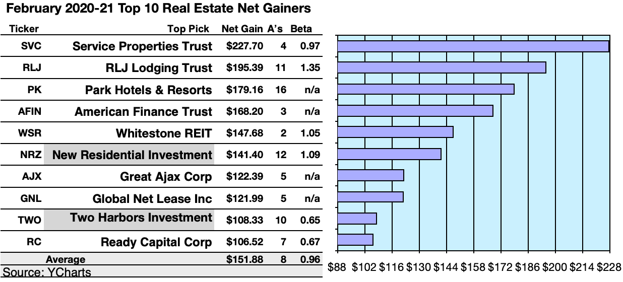 50 Top U.S. REITs By Gains And Yield Based On February Broker Forecasts