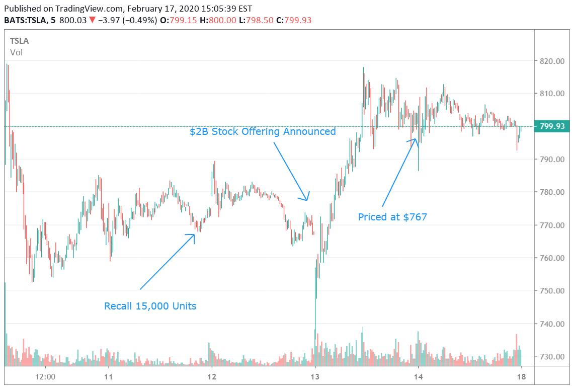 Tesla: Bullish Stock Action - Tesla, Inc. (NASDAQ:TSLA)   Seeking Alpha
