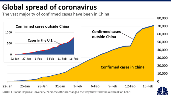 US markets tumble as coronavirus fears mount