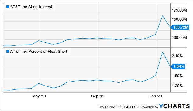 AT&T: Buy At The Highs - AT&T Inc. (NYSE:T)   Seeking Alpha