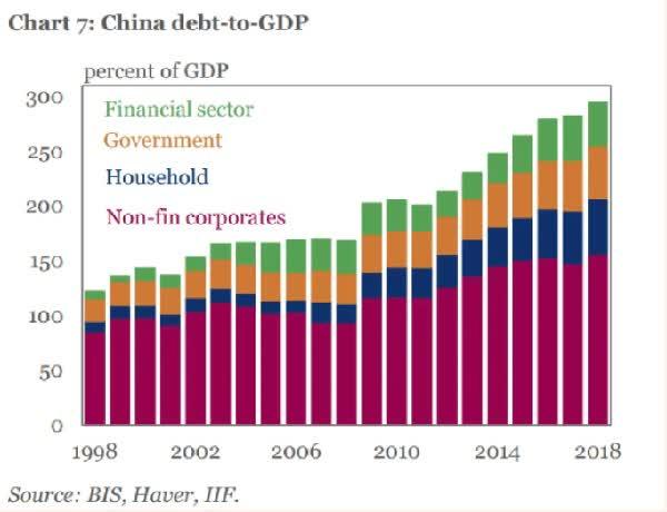 Why You Shouldn't Borrow Too Much Money, China Edition   Seeking Alpha