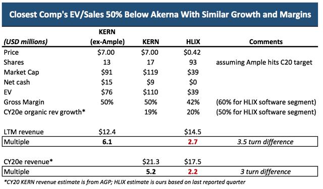 KERN stock overvalued