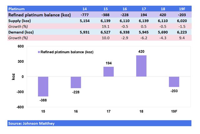 PLTM Weekly: The Platinum Market Swung To A Deficit Last Year - GraniteShares Platinum Trust (NYSEARCA:PLTM) 4