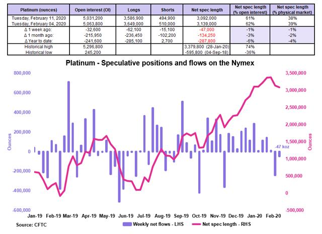 PLTM Weekly: The Platinum Market Swung To A Deficit Last Year - GraniteShares Platinum Trust (NYSEARCA:PLTM) 2