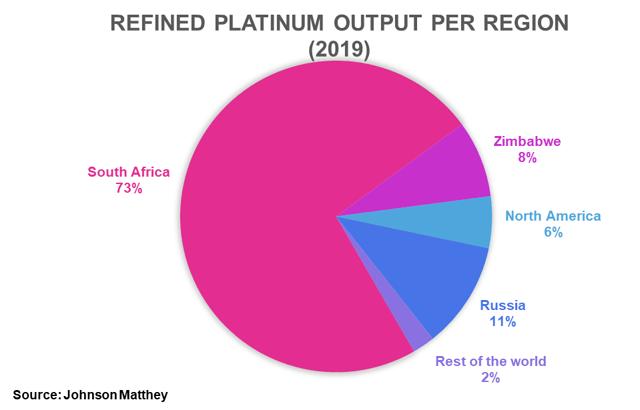 PLTM Weekly: The Platinum Market Swung To A Deficit Last Year - GraniteShares Platinum Trust (NYSEARCA:PLTM) 5